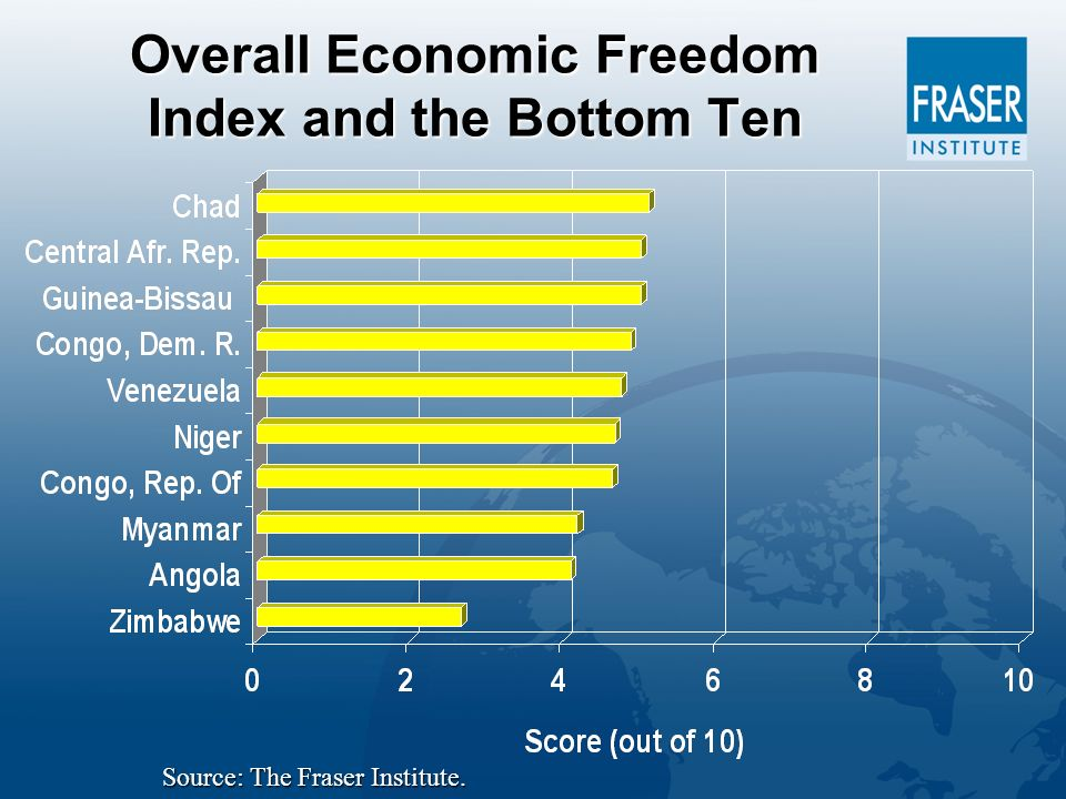Overall Economic Freedom Index and the Bottom Ten Source: The Fraser Institute.