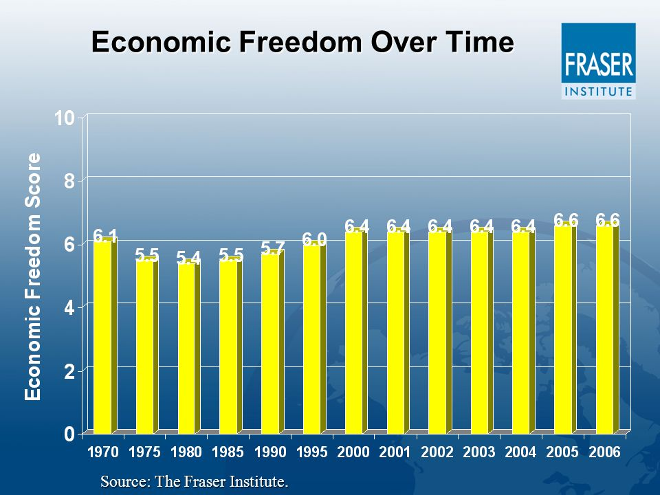 Economic Freedom Over Time Source: The Fraser Institute.