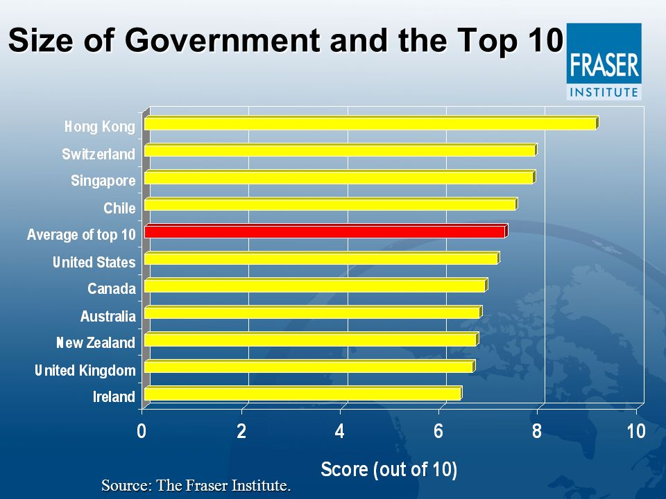 Size of Government and the Top 10 Source: The Fraser Institute.