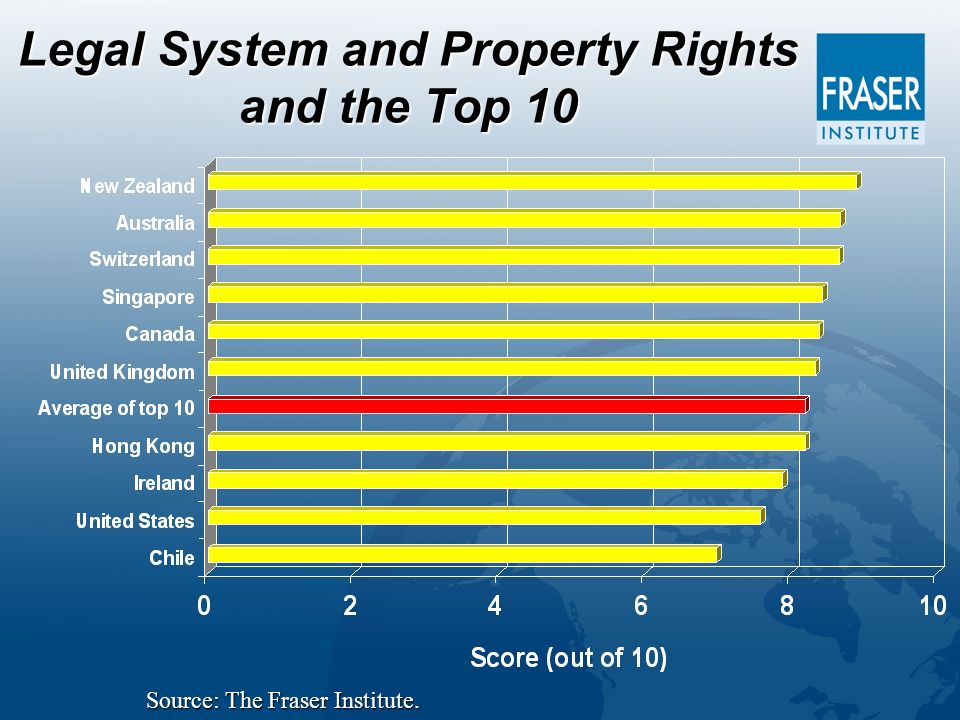 Legal System and Property Rights and the Top 10 Source: The Fraser Institute.