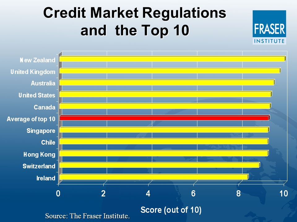 Credit Market Regulations and the Top 10 Source: The Fraser Institute.