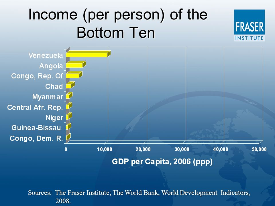 Income (per person) of the Bottom Ten Income (per person) of the Bottom Ten Sources: The Fraser Institute; The World Bank, World Development Indicators, 2008.