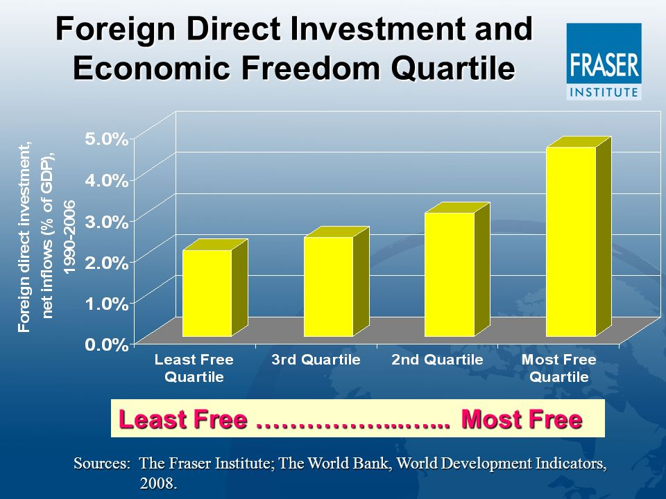 Foreign Direct Investment and Economic Freedom Quartile Least Free ……………...…...