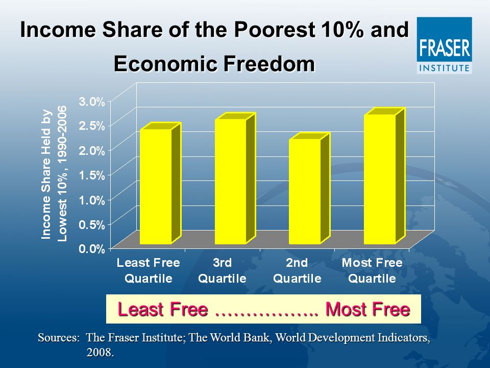 Income Share of the Poorest 10% and Economic Freedom Least Free ……………..