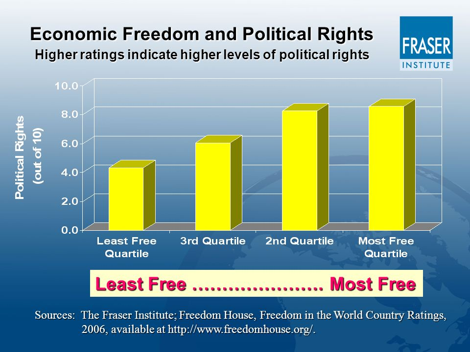 Economic Freedom and Political Rights Higher ratings indicate higher levels of political rights Least Free ………………….
