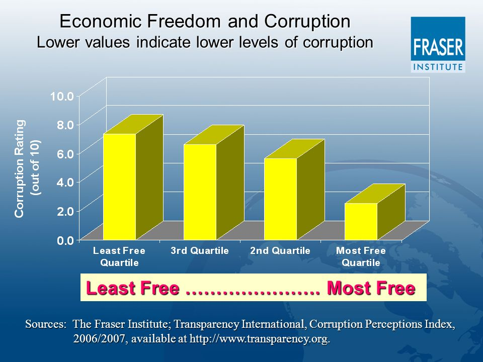 Economic Freedom and Corruption Lower values indicate lower levels of corruption Least Free ………………….