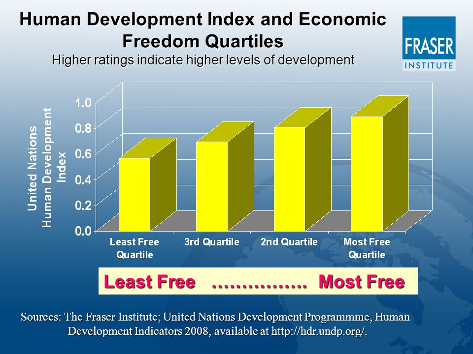 Human Development Index and Economic Freedom Quartiles Higher ratings indicate higher levels of development Least Free …………….