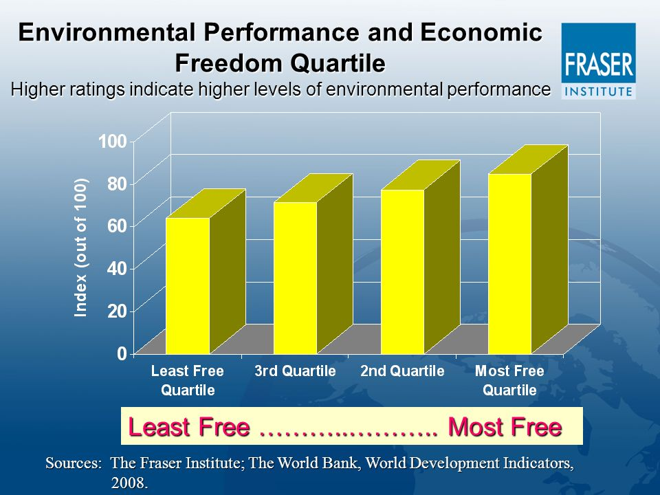 Environmental Performance and Economic Freedom Quartile Higher ratings indicate higher levels of environmental performance Least Free ………..………..