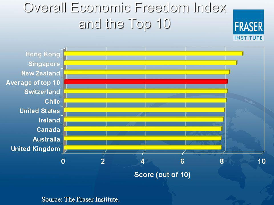 Overall Economic Freedom Index and the Top 10 Source: The Fraser Institute.
