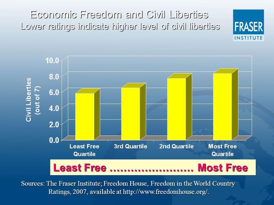 Economic Freedom and Civil Liberties Lower ratings indicate higher level of civil liberties Least Free …………………… Most Free Sources: The Fraser Institute; Freedom House, Freedom in the World Country Ratings, 2007, available at http://www.freedomhouse.org/.