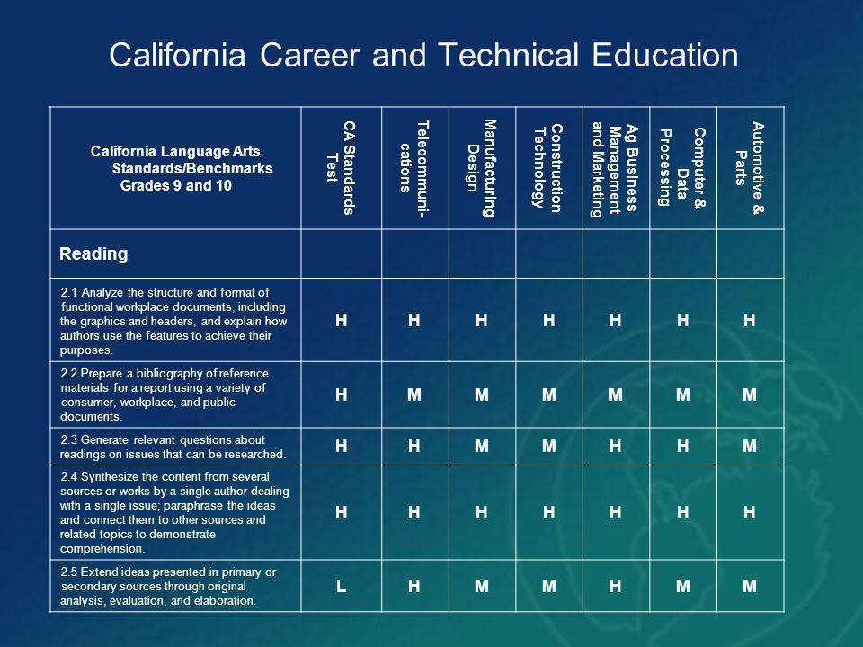 California Career and Technical Education California Language Arts Standards/Benchmarks Grades 9 and 10 CA Standards Test Telecommuni- cations Manufacturing Design Construction Technology Ag Business Management and Marketing Computer & Data Processing Automotive & Parts Reading 2.1 Analyze the structure and format of functional workplace documents, including the graphics and headers, and explain how authors use the features to achieve their purposes.