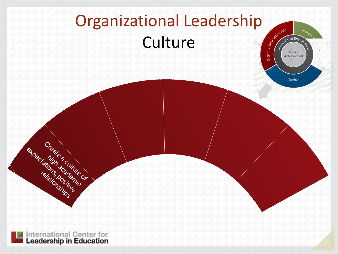 Organizational Leadership Culture Create a culture of high academic expectations, positive relationships