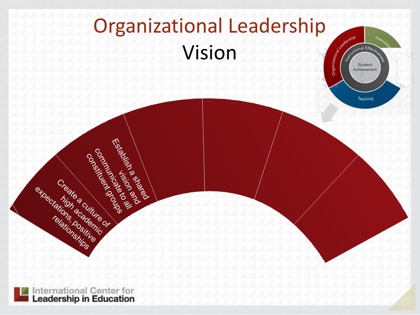 Organizational Leadership Vision Establish a shared vision and communicate to all constituent groups Create a culture of high academic expectations, positive relationships