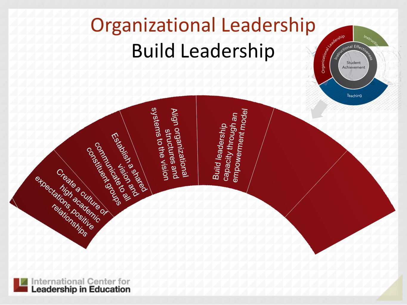 Organizational Leadership Build Leadership Build leadership capacity through an empowerment model Create a culture of high academic expectations, positive relationships Establish a shared vision and communicate to all constituent groups Align organizational structures and systems to the vision