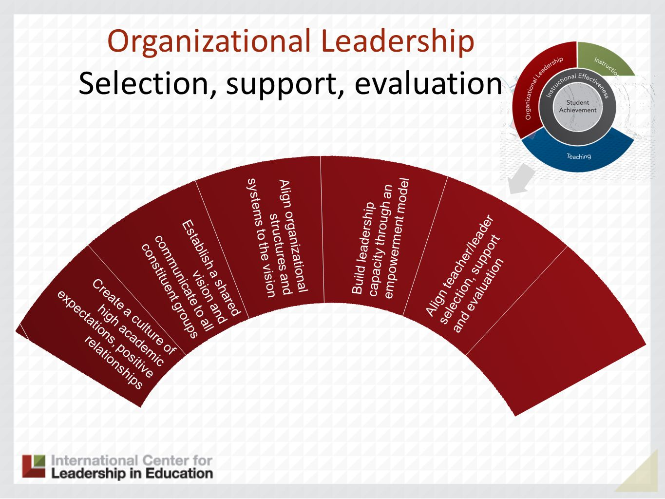 Organizational Leadership Selection, support, evaluation Align teacher/leader selection, support and evaluation Create a culture of high academic expectations, positive relationships Establish a shared vision and communicate to all constituent groups Align organizational structures and systems to the vision Build leadership capacity through an empowerment model