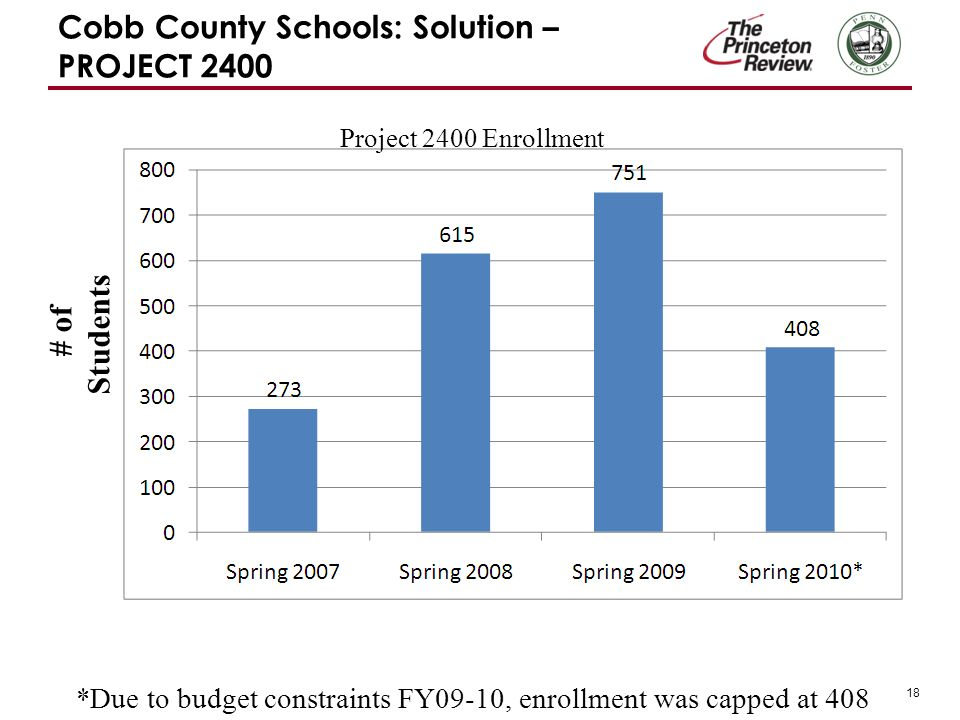 18 Cobb County Schools: Solution – PROJECT 2400 # of Students Project 2400 Enrollment *Due to budget constraints FY09-10, enrollment was capped at 408