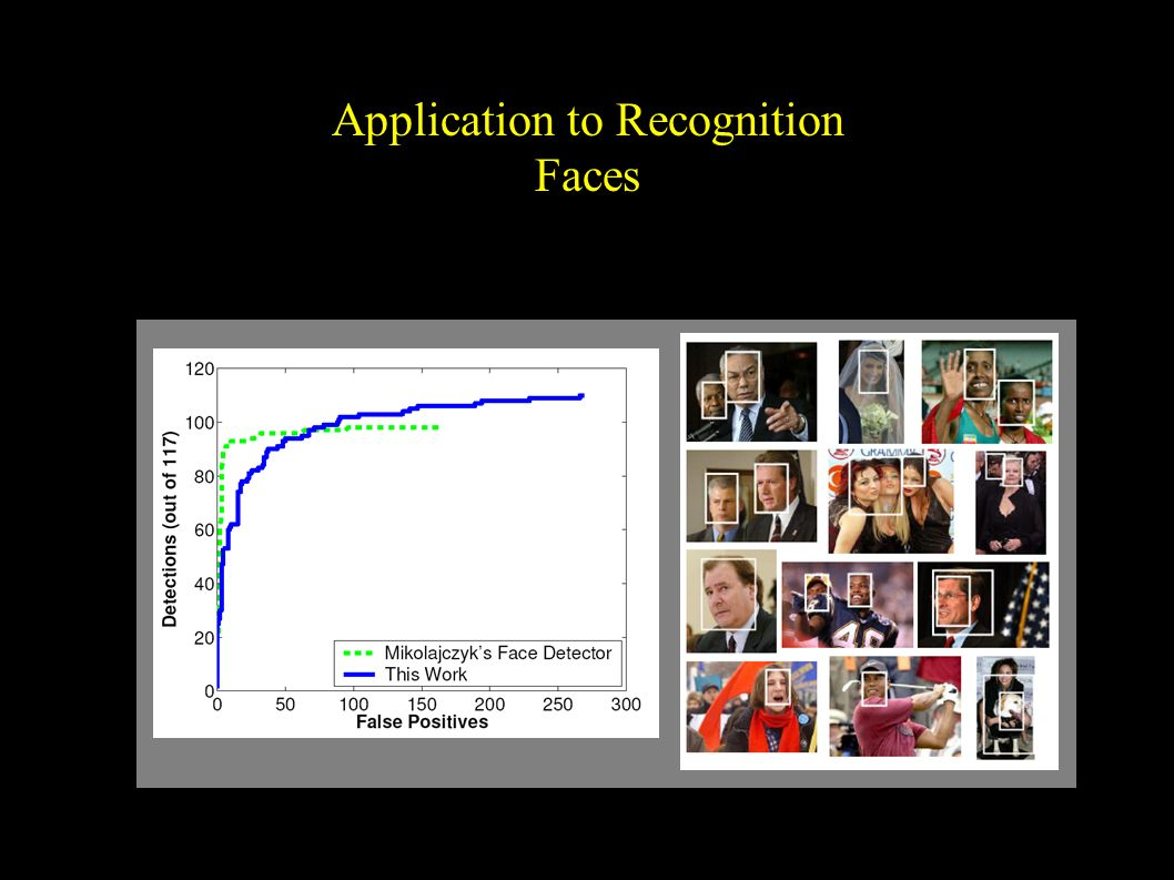 Application to Recognition Faces