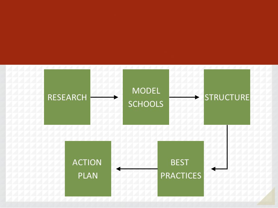 RESEARCH MODEL SCHOOLS ACTION PLAN BEST PRACTICES STRUCTURE Daggett System for Effective Instruction
