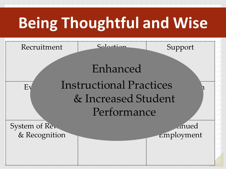Being Thoughtful and Wise RecruitmentSelectionSupport EvaluationInternal DecisionsCompensation System of Rewards & Recognition MentoringContinued Employment Enhanced Instructional Practices & Increased Student Performance