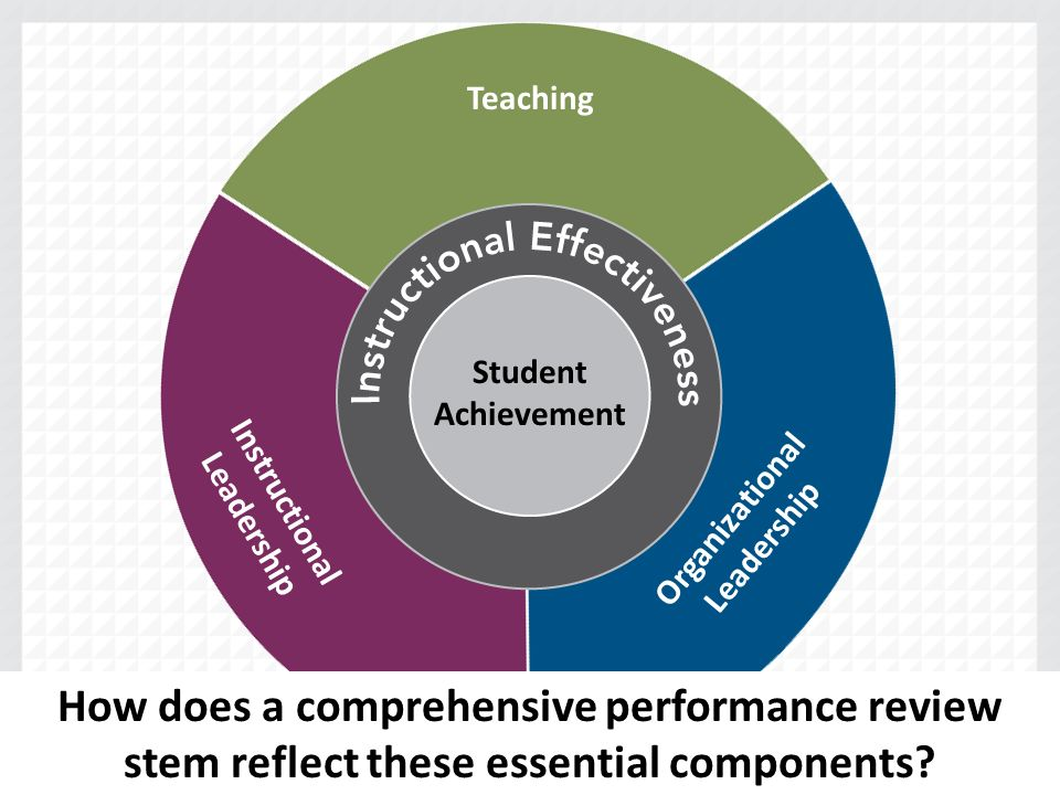Teaching Organizational Leadership Instructional Leadership Student Achievement How does a comprehensive performance review stem reflect these essential components