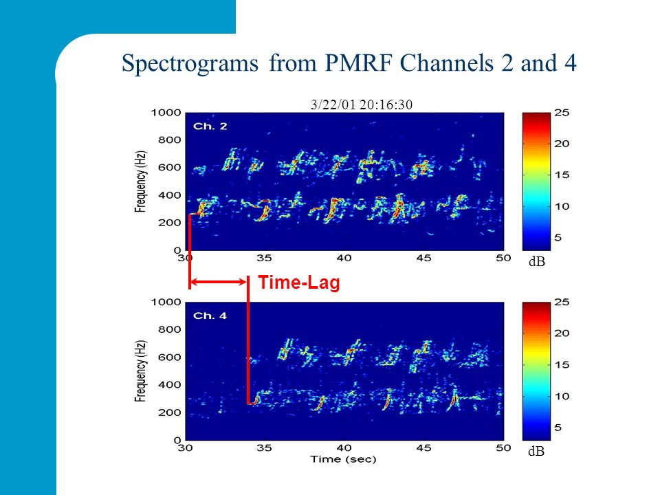 Time-Lag dB Spectrograms from PMRF Channels 2 and 4 3/22/01 20:16:30