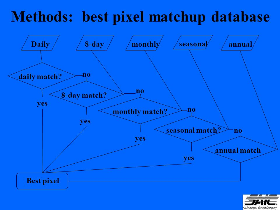Methods: best pixel matchup database Best pixel Daily 8-day monthly seasonal annual daily match.