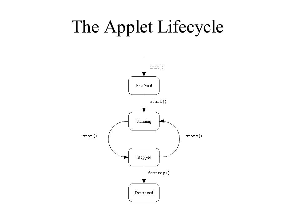 The Applet Lifecycle
