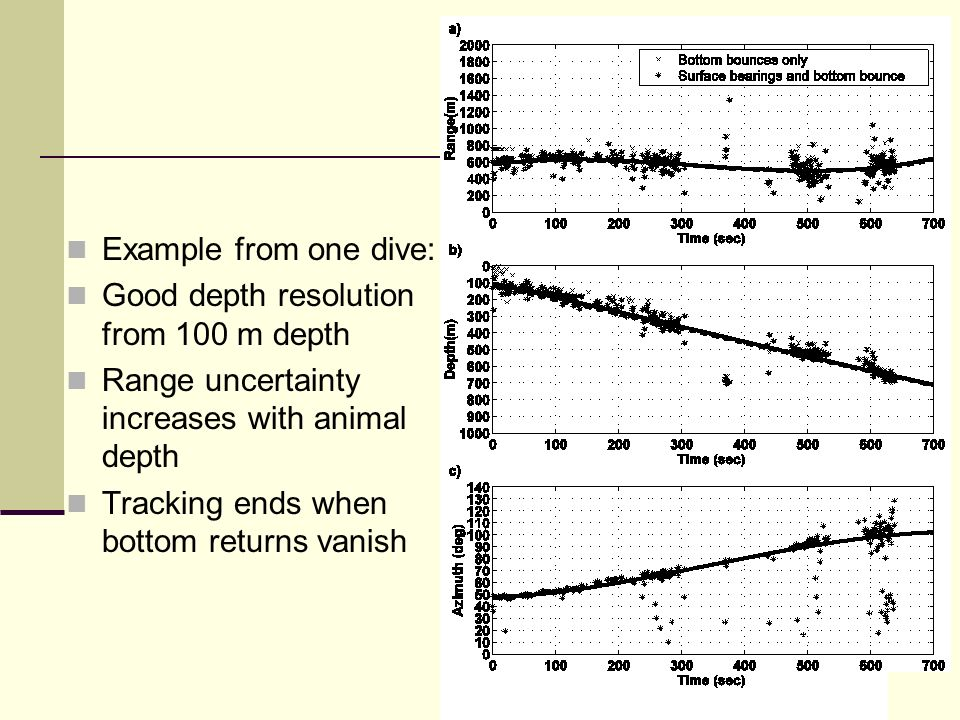 Example from one dive: Good depth resolution from 100 m depth Range uncertainty increases with animal depth Tracking ends when bottom returns vanish