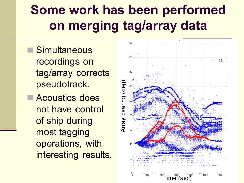 Some work has been performed on merging tag/array data Simultaneous recordings on tag/array corrects pseudotrack.