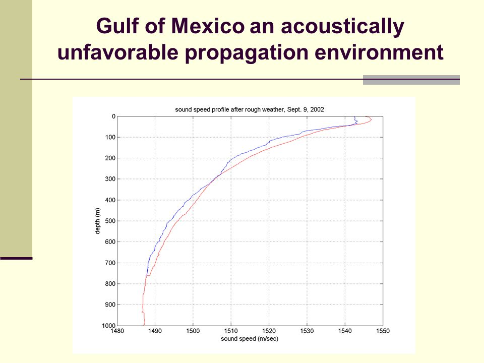 Gulf of Mexico an acoustically unfavorable propagation environment