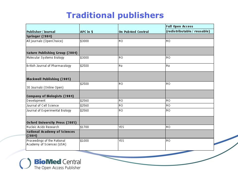 Traditional publishers