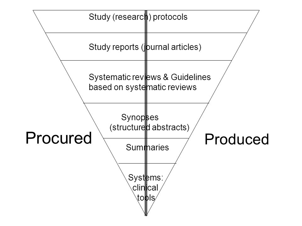 Study (research) protocols Study reports (journal articles) Systematic reviews & Guidelines based on systematic reviews Synopses (structured abstracts) Summaries Systems: clinical tools Procured Produced