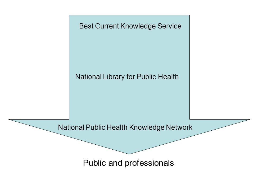 Best Current Knowledge Service National Library for Public Health National Public Health Knowledge Network Public and professionals