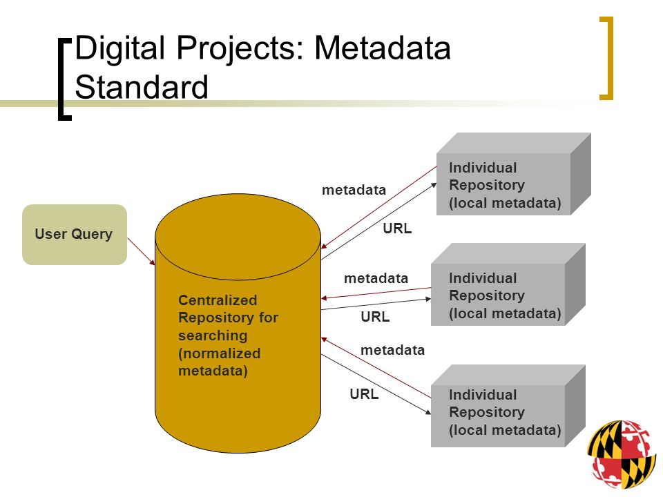Digital Projects: Metadata Standard Centralized Repository for searching (normalized metadata) Individual Repository (local metadata) User Query metadata URL metadata URL Individual Repository (local metadata)