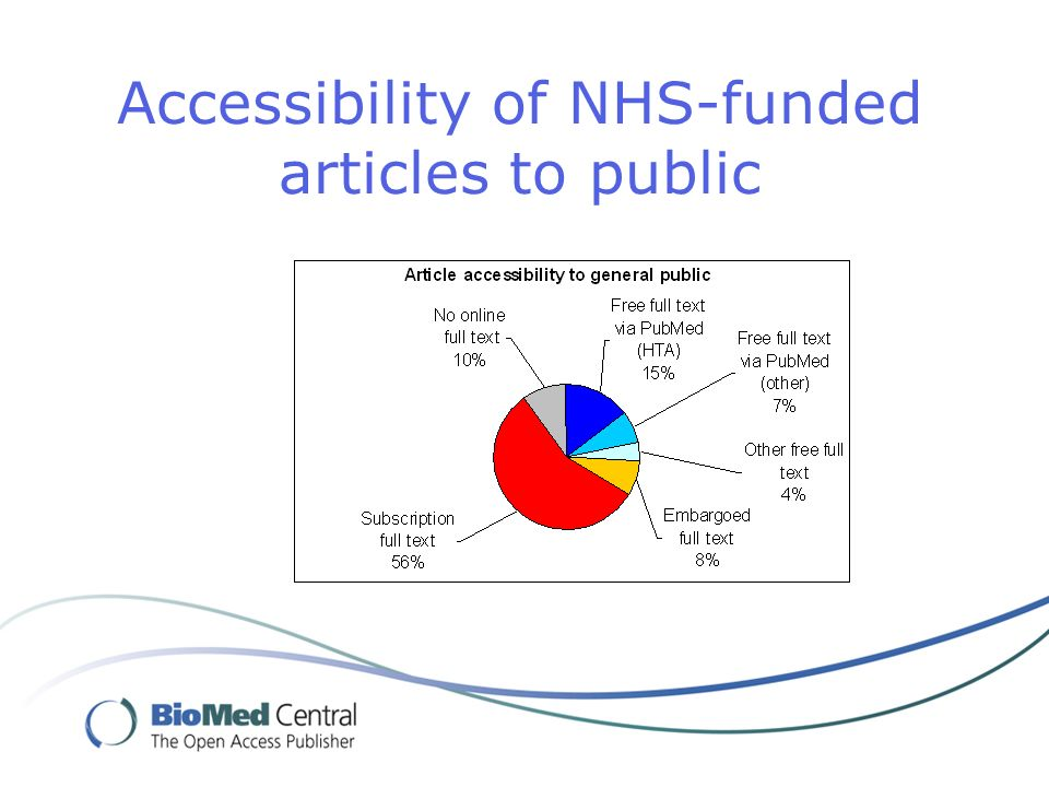 Accessibility of NHS-funded articles to public