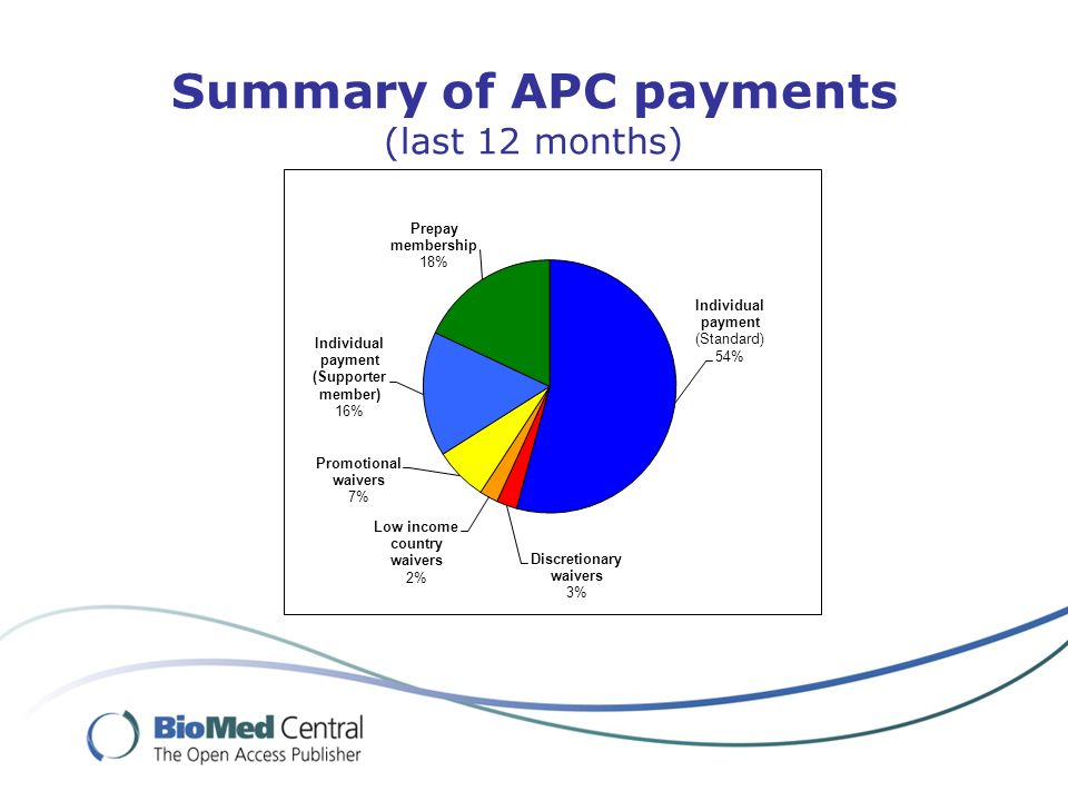 Summary of APC payments (last 12 months)