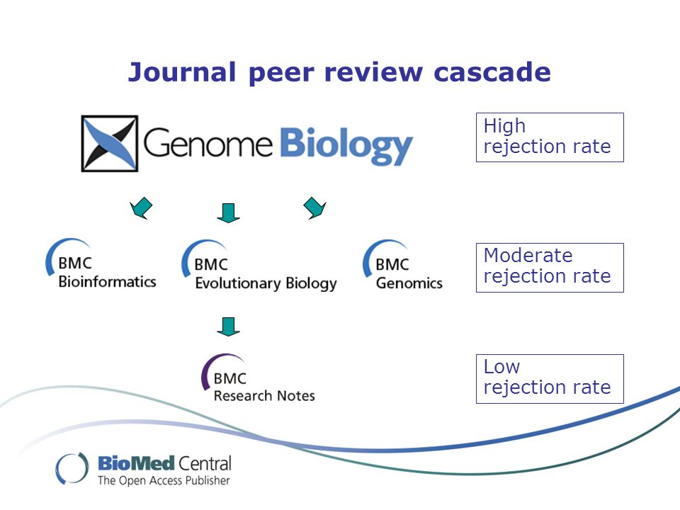 Journal peer review cascade High rejection rate Moderate rejection rate Low rejection rate