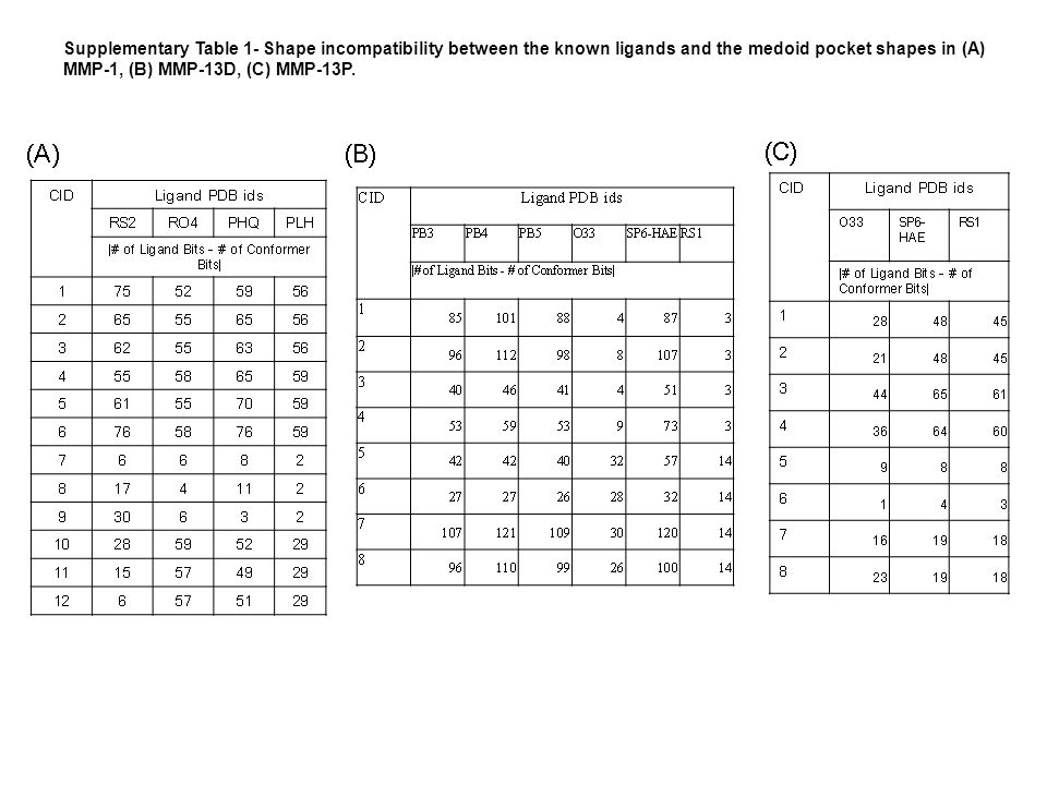 Supplementary Table 1- Shape incompatibility between the known ligands and the medoid pocket shapes in (A) MMP-1, (B) MMP-13D, (C) MMP-13P.