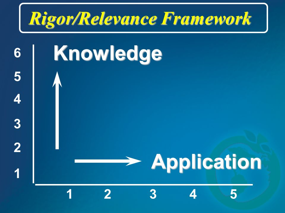 12345 Application Knowledge Rigor/Relevance Framework