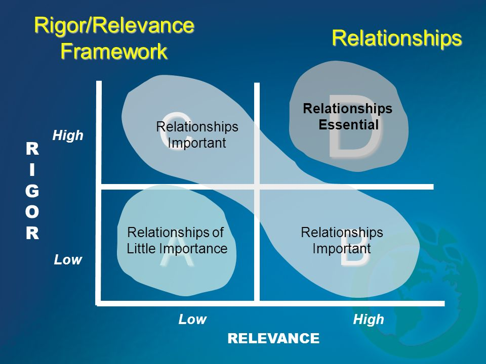 B D C A RIGORRIGOR RELEVANCE Rigor/Relevance Framework High Low Relationships Relationships of Little Importance Relationships Essential Relationships Important Relationships Important