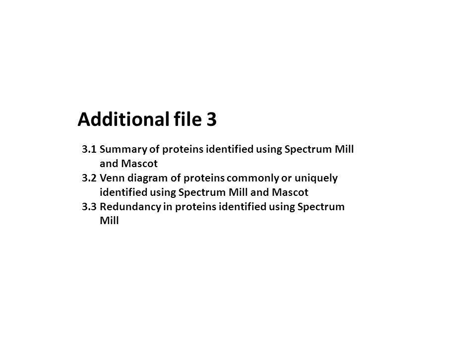 Additional file 3 3.1Summary of proteins identified using Spectrum Mill and Mascot 3.2Venn diagram of proteins commonly or uniquely identified using Spectrum Mill and Mascot 3.3Redundancy in proteins identified using Spectrum Mill