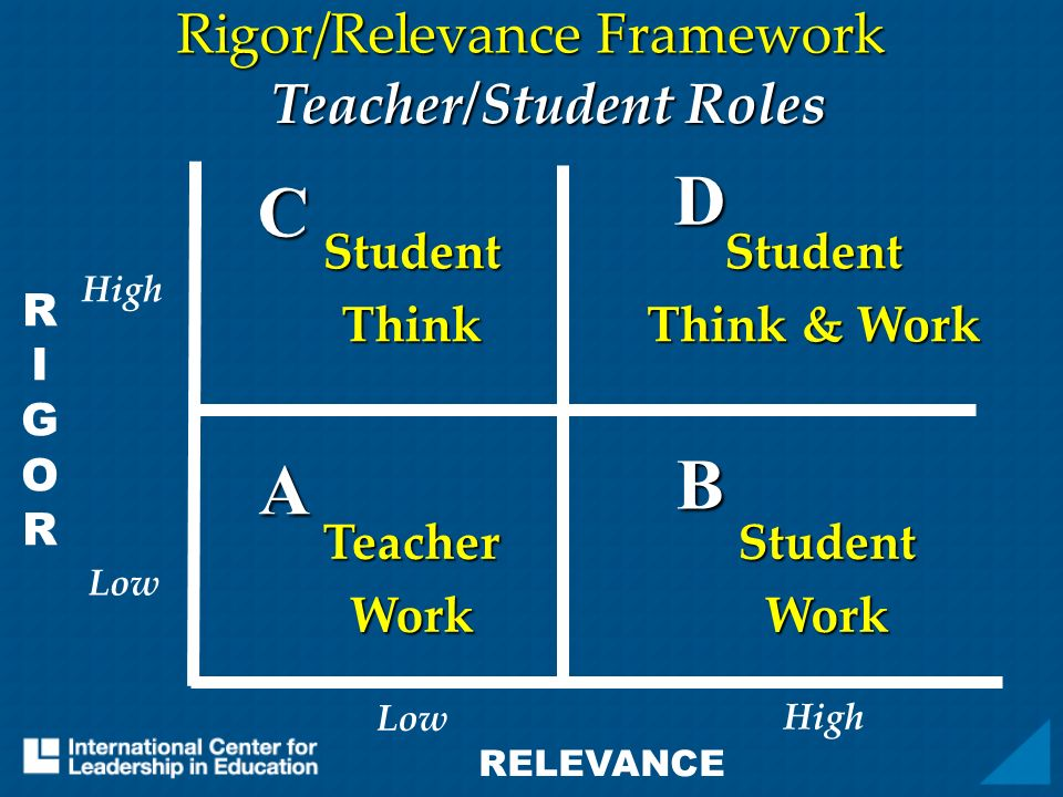 RIGORRIGOR RELEVANCE A B D C Rigor/Relevance Framework TeacherWork Teacher/Student Roles StudentThinkStudent Think & Work StudentWork High Low
