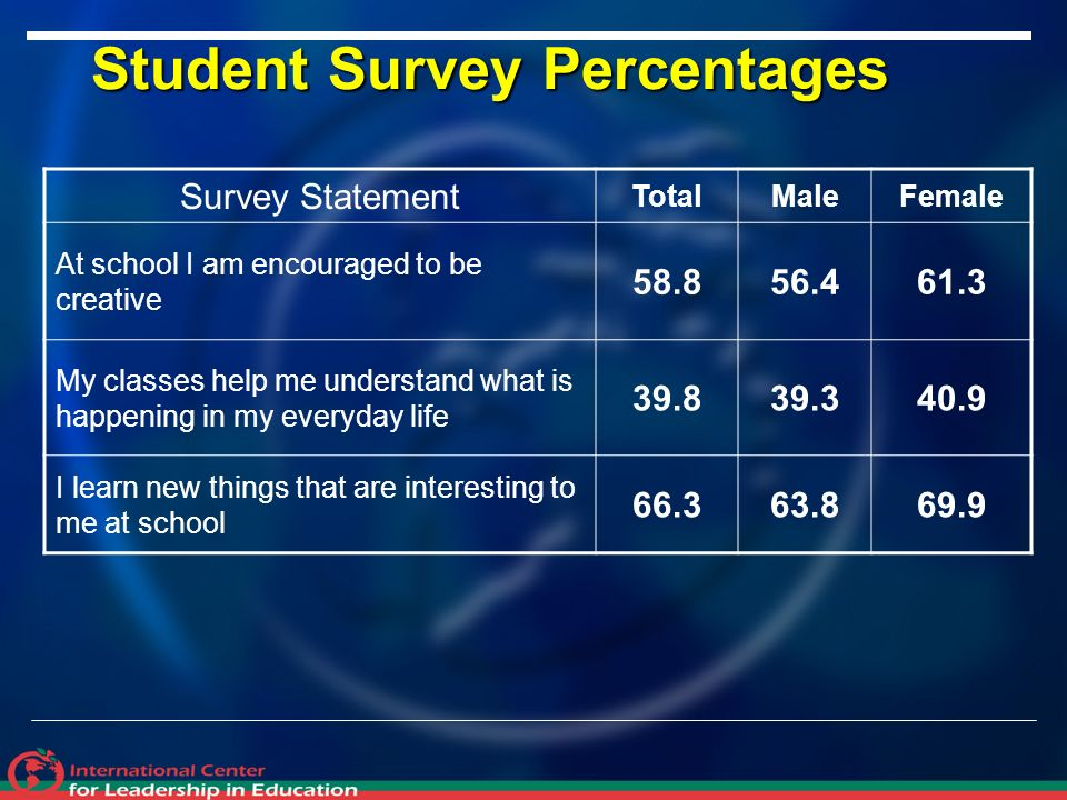 Student Survey Percentages Survey Statement TotalMaleFemale At school I am encouraged to be creative My classes help me understand what is happening in my everyday life I learn new things that are interesting to me at school