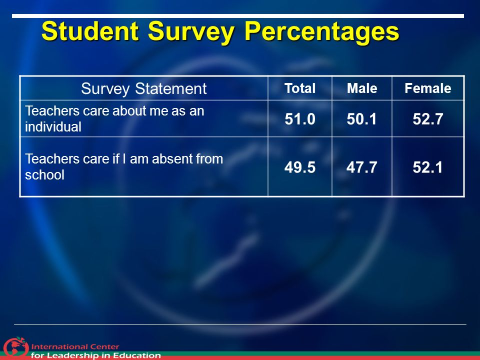 Student Survey Percentages Survey Statement TotalMaleFemale Teachers care about me as an individual Teachers care if I am absent from school