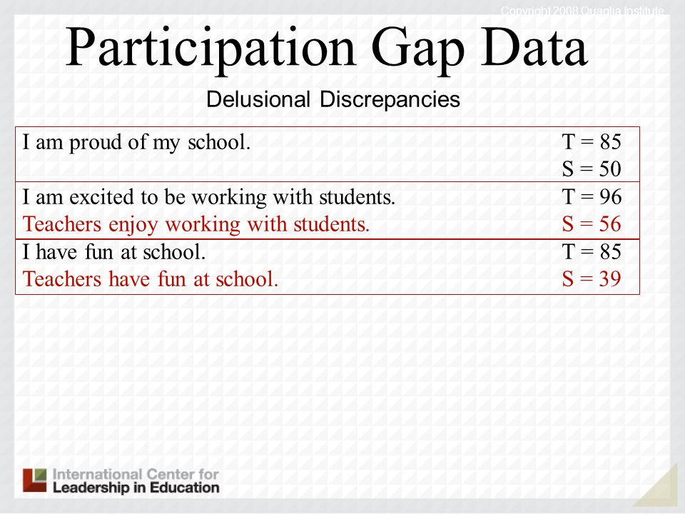 I am proud of my school.T = 85 S = 50 I am excited to be working with students.T = 96 Teachers enjoy working with students.S = 56 I have fun at school.T = 85 Teachers have fun at school.S = 39 Participation Gap Data Delusional Discrepancies Copyright 2008 Quaglia Institute