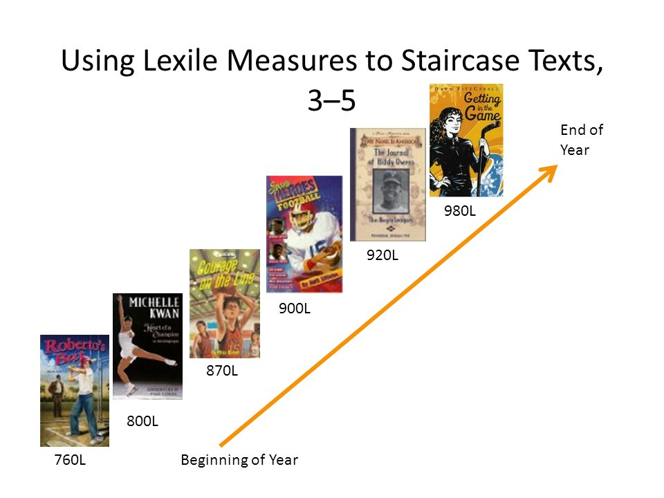 Using Lexile Measures to Staircase Texts, 3–5 Beginning of Year End of Year 760L 800L 870L 900L 920L 980L