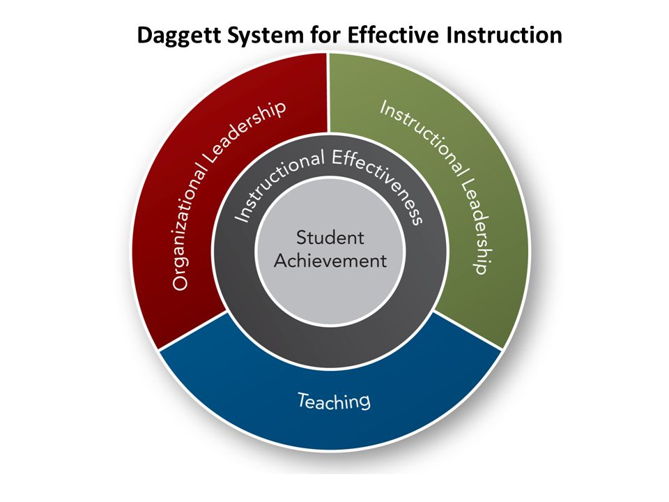 Daggett System for Effective Instruction