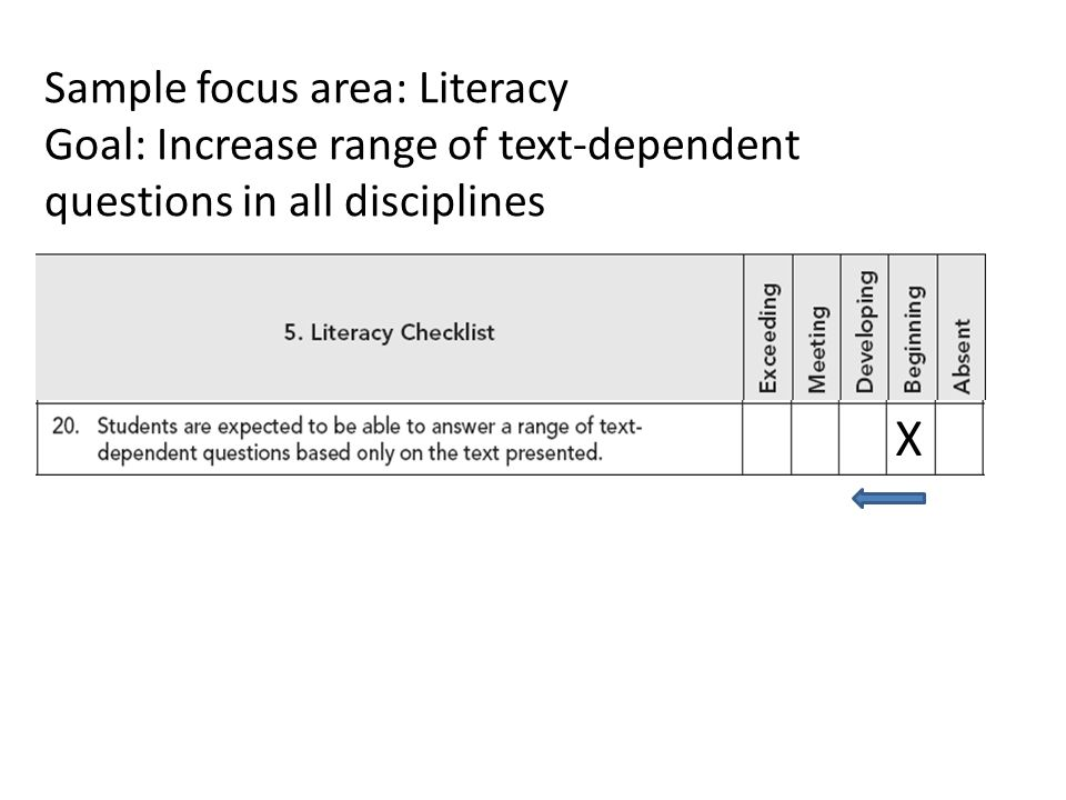 X Sample focus area: Literacy Goal: Increase range of text-dependent questions in all disciplines