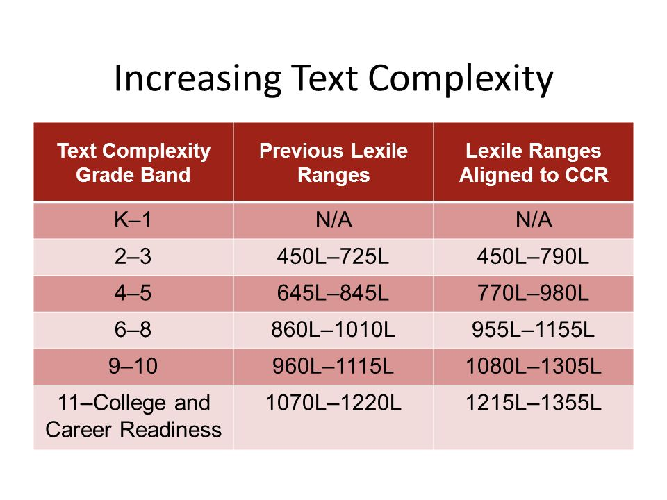 Increasing Text Complexity Text Complexity Grade Band Previous Lexile Ranges Lexile Ranges Aligned to CCR K–1N/A 2–3450L–725L450L–790L 4–5645L–845L770L–980L 6–8860L–1010L955L–1155L 9–10960L–1115L1080L–1305L 11–College and Career Readiness 1070L–1220L1215L–1355L