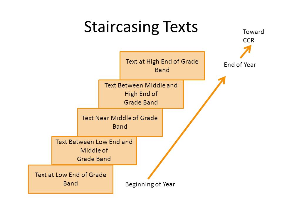 Staircasing Texts Text at Low End of Grade Band Text Between Low End and Middle of Grade Band Text Near Middle of Grade Band Text Between Middle and High End of Grade Band Text at High End of Grade Band Beginning of Year End of Year Toward CCR